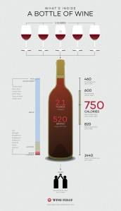 glasses-in-a-bottle-of-wine-calories