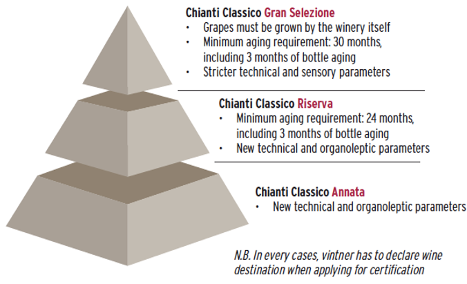 chianti-classico-quality-pyramid1