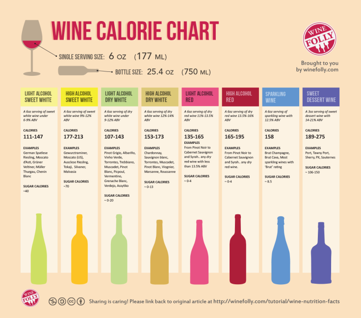 wine-nutrition-facts-calorie-chart11